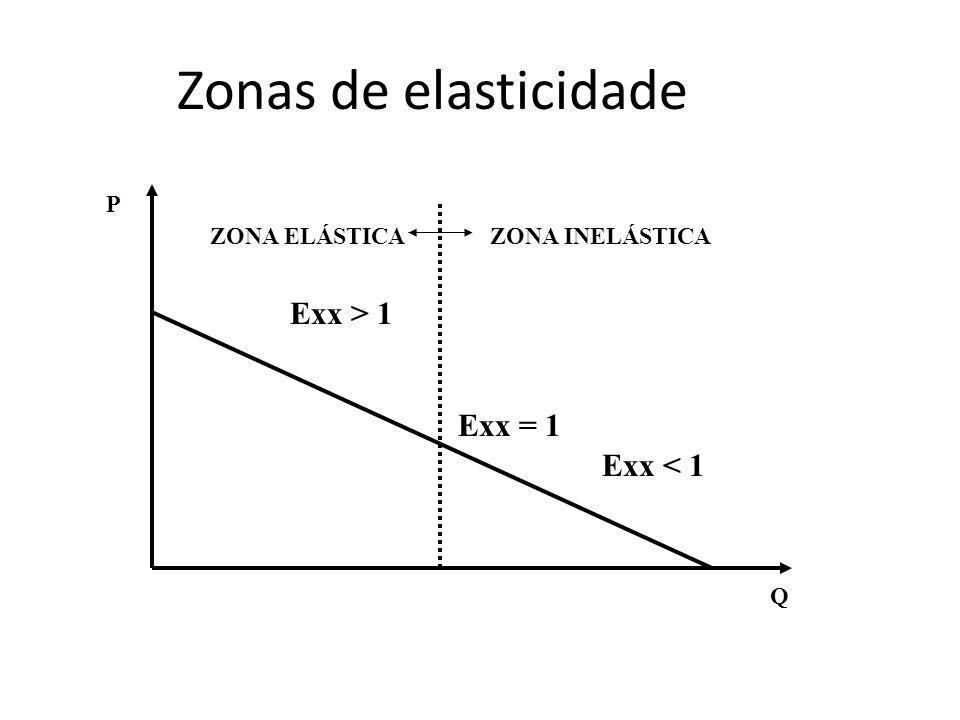 Zonas de elasticidade Exx > 1 Exx = 1 Exx < 1 P ZONA ELÁSTICA