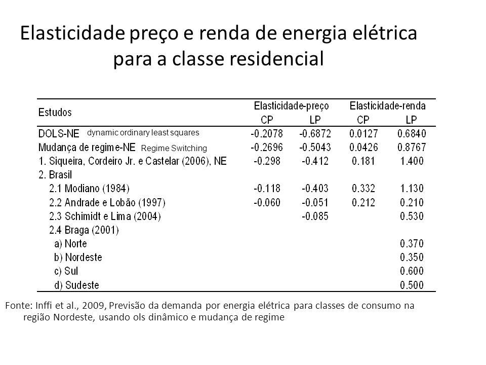 Elasticidade preço e renda de energia elétrica para a classe residencial
