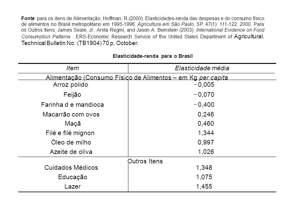 Alimentação (Consumo Físico de Alimentos – em Kg per capita