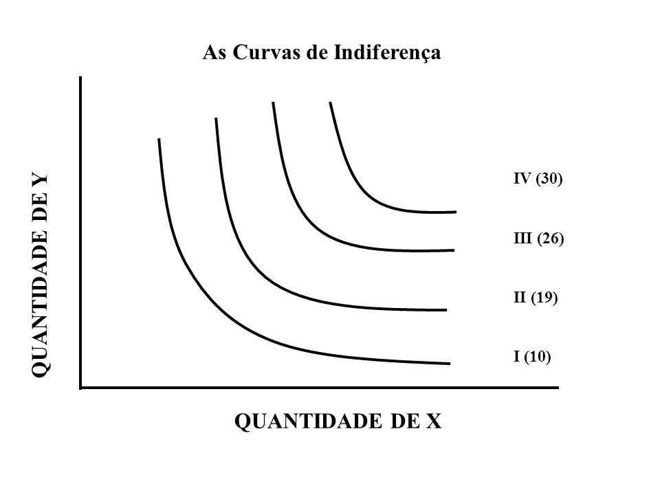 As Curvas de Indiferença