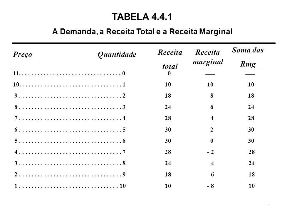 A Demanda, a Receita Total e a Receita Marginal