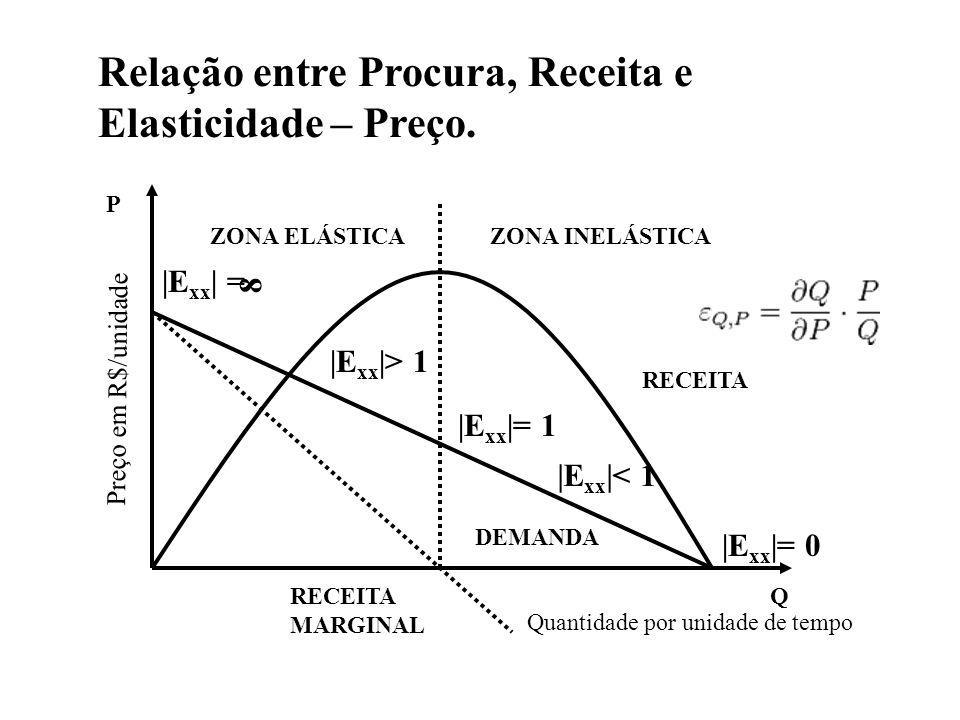 Relação entre Procura, Receita e Elasticidade – Preço.
