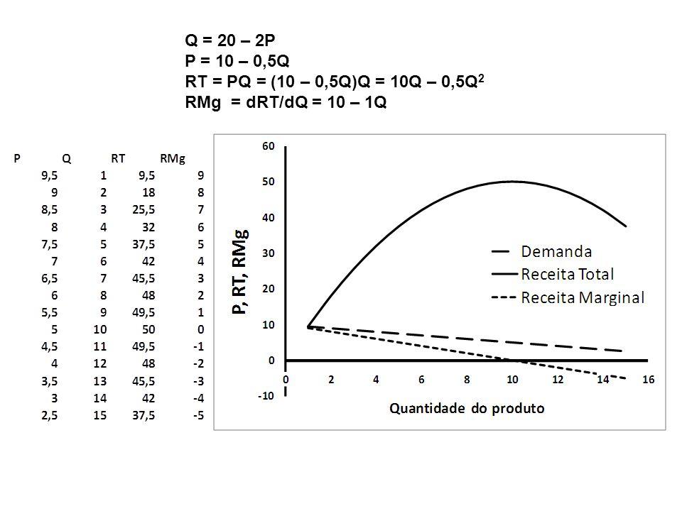 Q = 20 – 2P P = 10 – 0,5Q RT = PQ = (10 – 0,5Q)Q = 10Q – 0,5Q2 RMg = dRT/dQ = 10 – 1Q