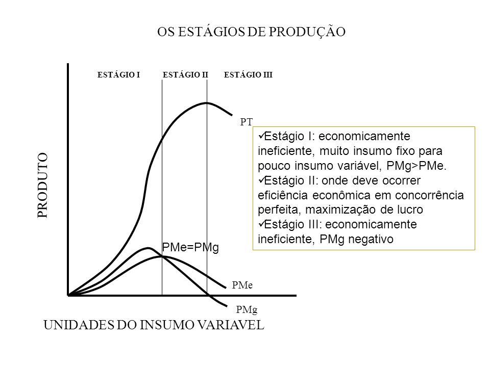 OS ESTÁGIOS DE PRODUÇÃO
