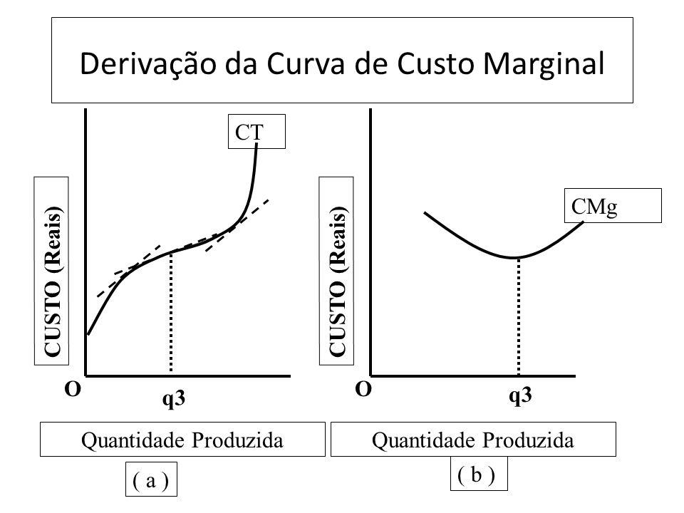 Derivação da Curva de Custo Marginal