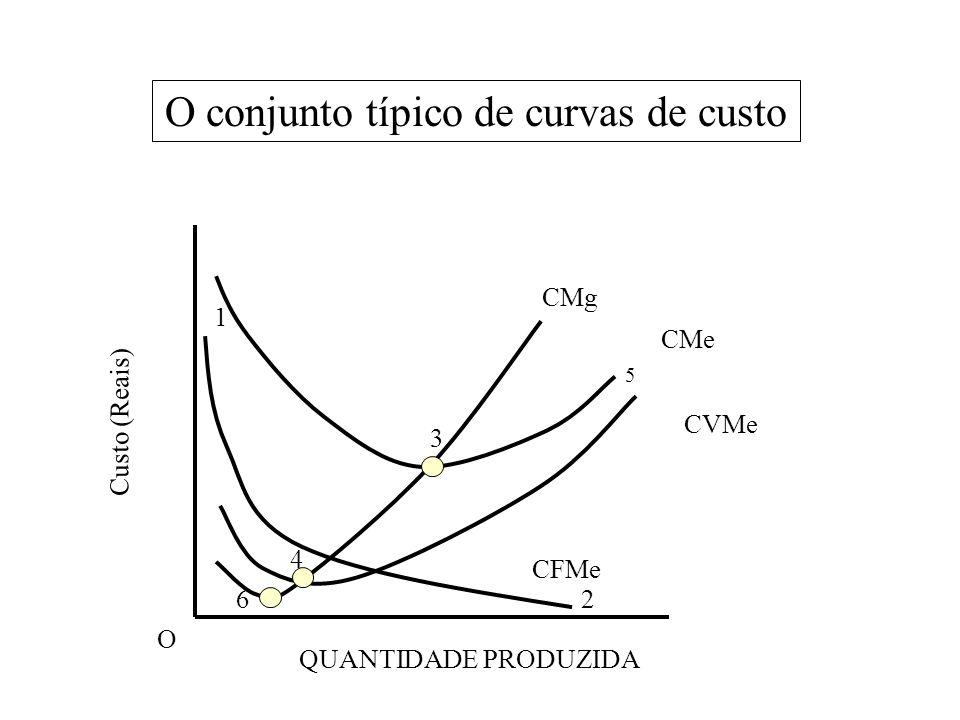 O conjunto típico de curvas de custo