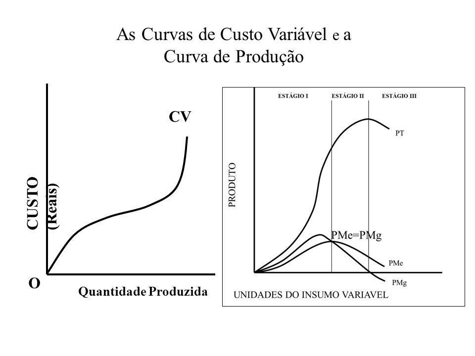 As Curvas de Custo Variável e a Curva de Produção