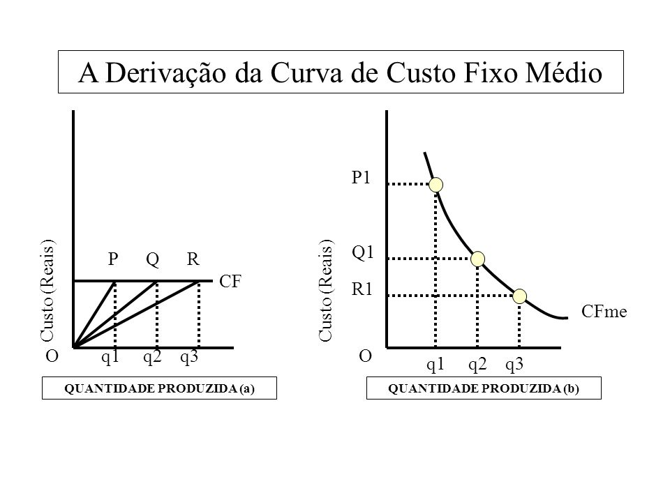 QUANTIDADE PRODUZIDA (a) QUANTIDADE PRODUZIDA (b)
