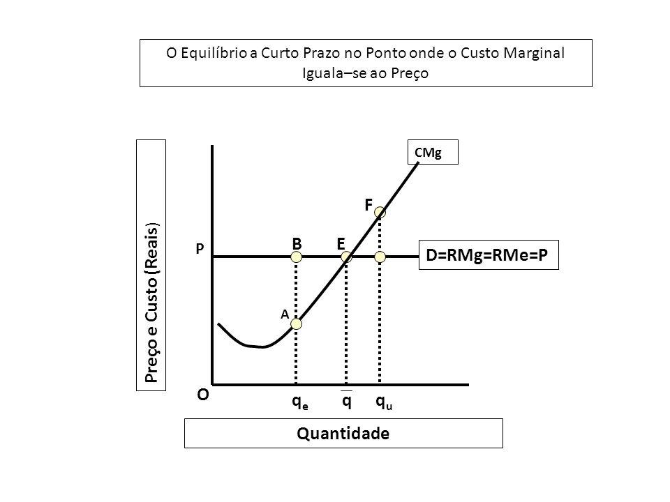 F B E D=RMg=RMe=P Preço e Custo (Reais) O qe q qu Quantidade