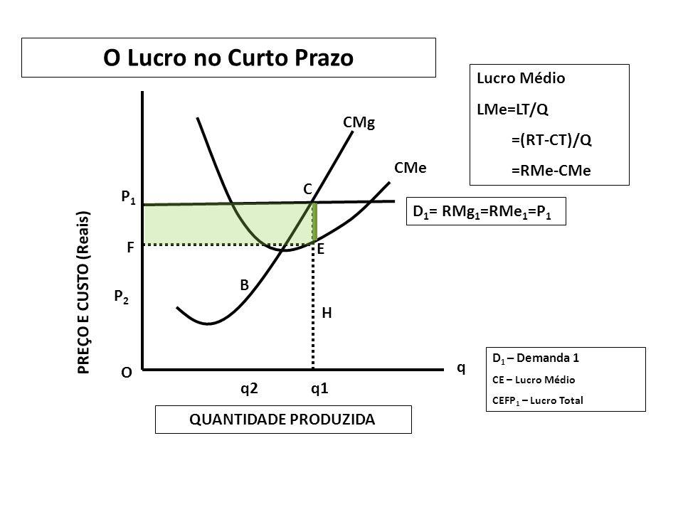 O Lucro no Curto Prazo Lucro Médio LMe=LT/Q =(RT-CT)/Q =RMe-CMe CMg