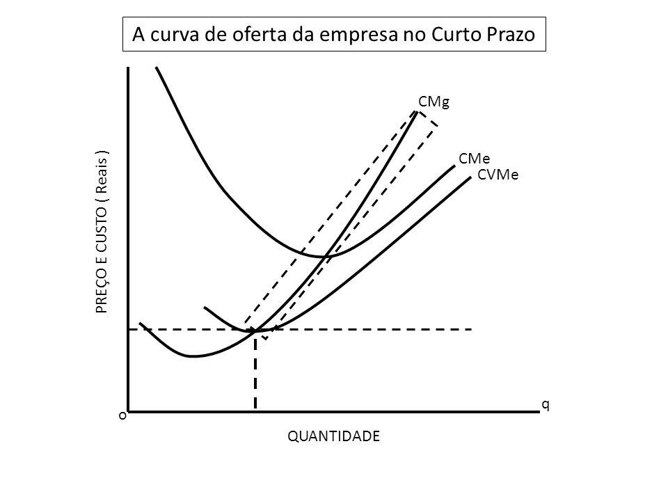 A curva de oferta da empresa no Curto Prazo