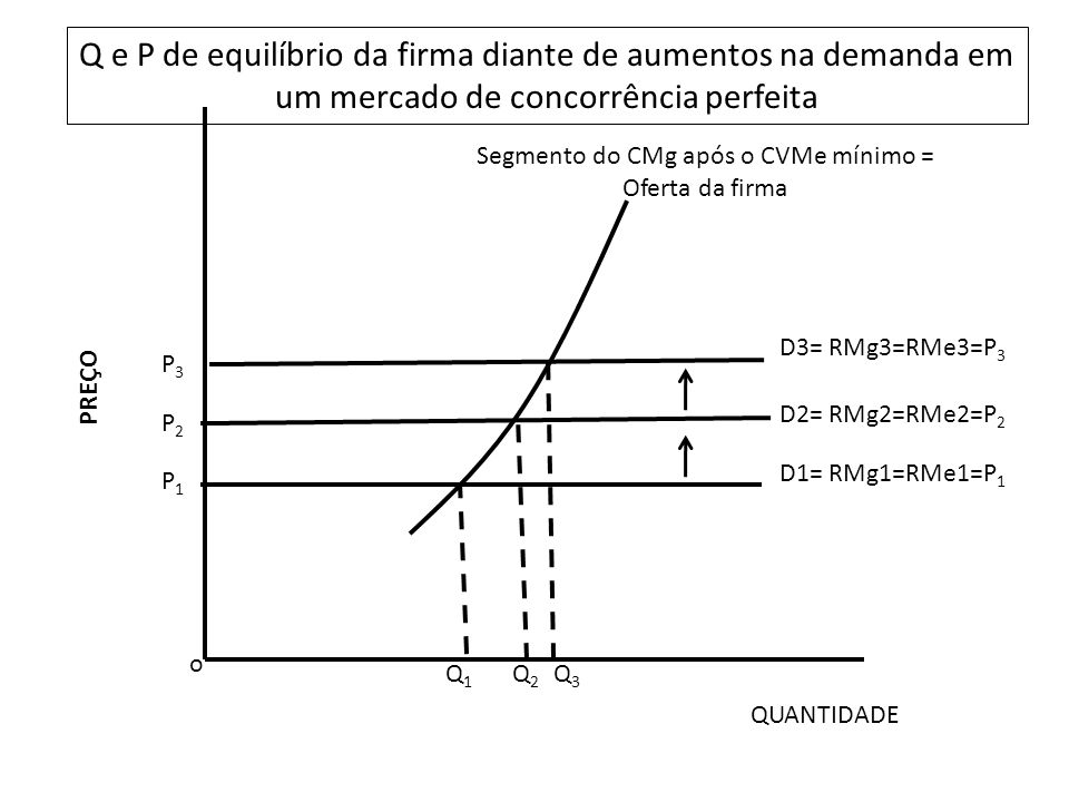 Segmento do CMg após o CVMe mínimo = Oferta da firma