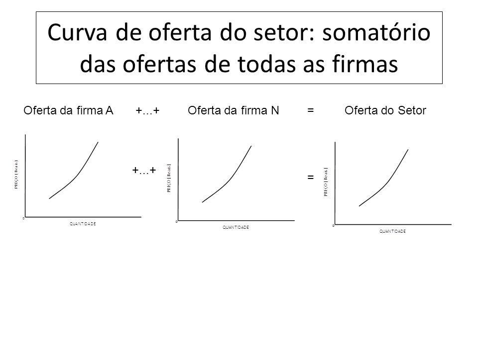 Curva de oferta do setor: somatório das ofertas de todas as firmas