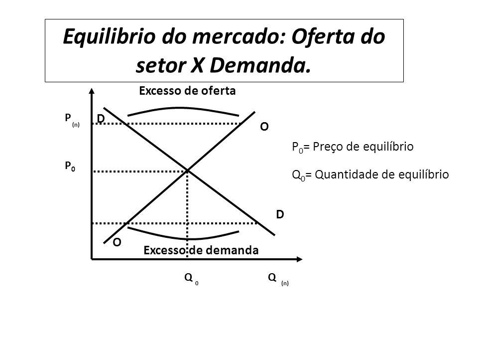 Equilibrio do mercado: Oferta do setor X Demanda.