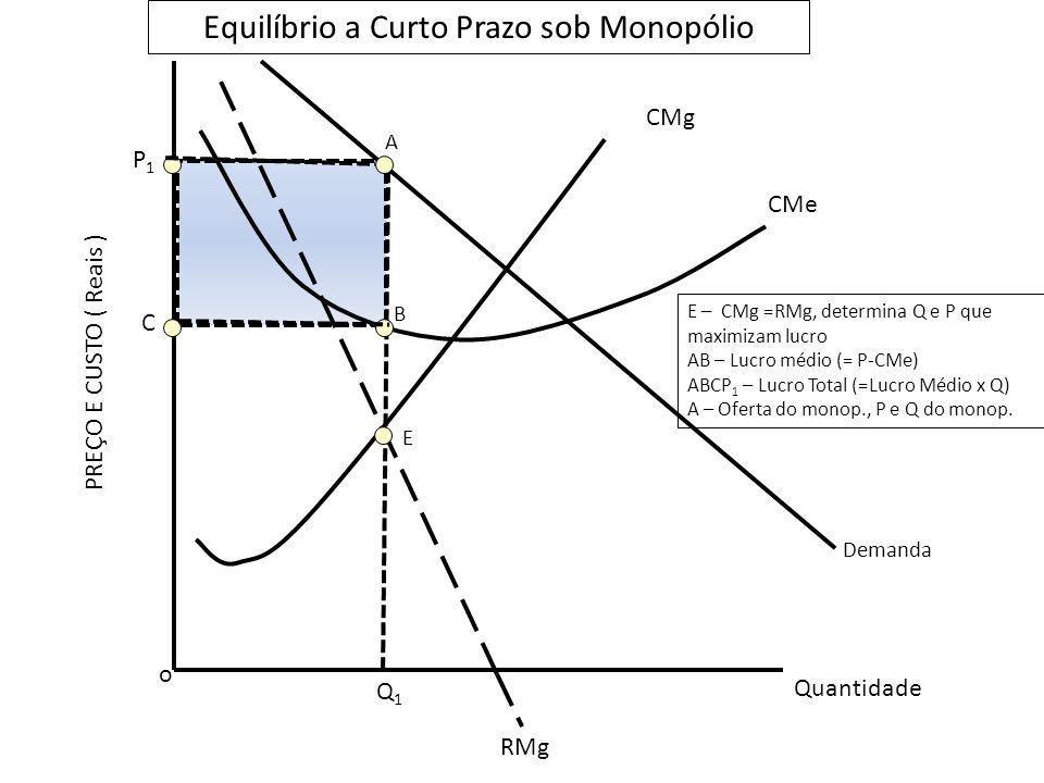 Equilíbrio a Curto Prazo sob Monopólio