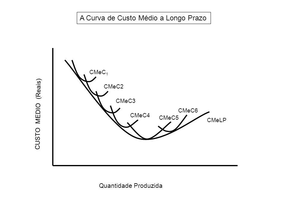 A Curva de Custo Médio a Longo Prazo