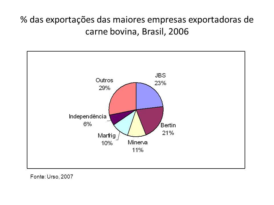 % das exportações das maiores empresas exportadoras de carne bovina, Brasil, 2006