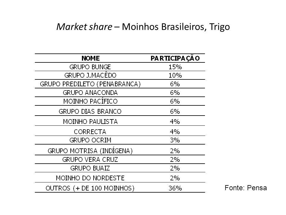 Market share – Moinhos Brasileiros, Trigo