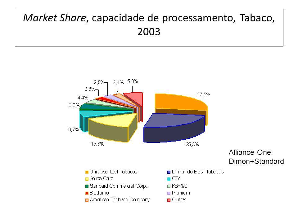 Market Share, capacidade de processamento, Tabaco, 2003