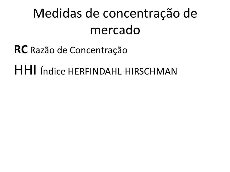 Medidas de concentração de mercado