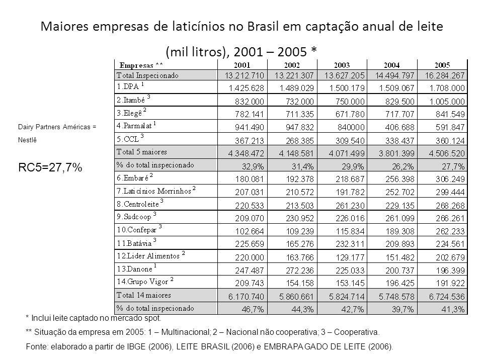Maiores empresas de laticínios no Brasil em captação anual de leite (mil litros), 2001 – 2005 *