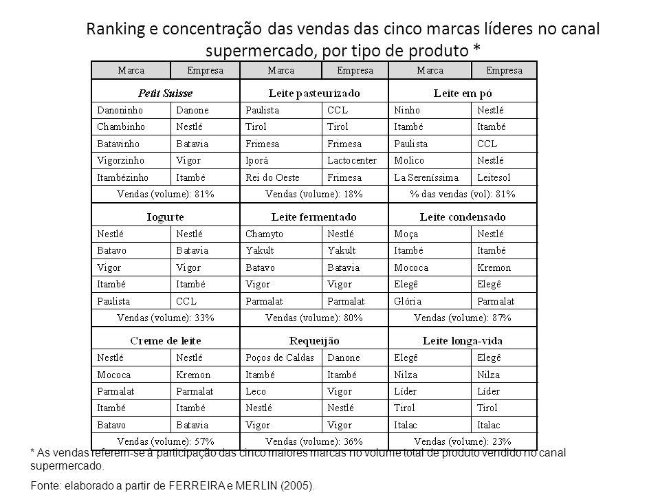 Ranking e concentração das vendas das cinco marcas líderes no canal supermercado, por tipo de produto *