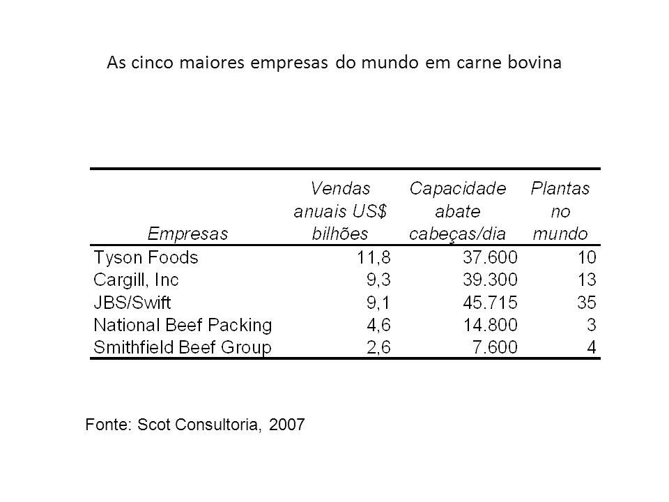 As cinco maiores empresas do mundo em carne bovina