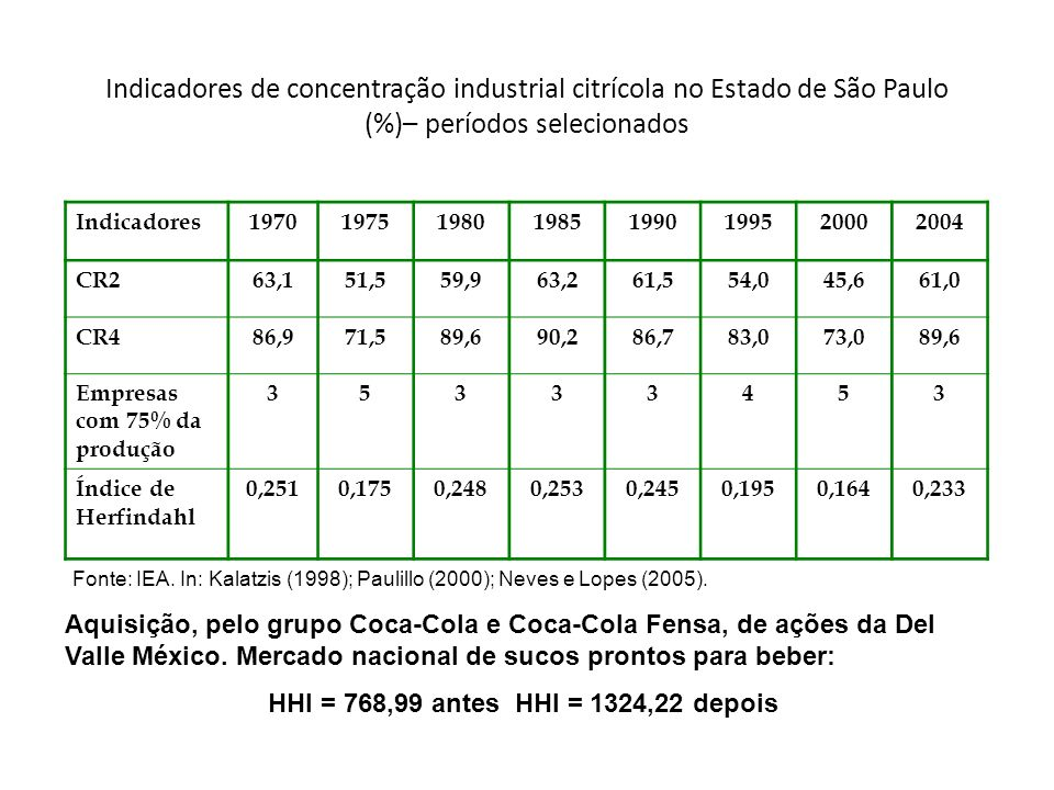Indicadores de concentração industrial citrícola no Estado de São Paulo (%)– períodos selecionados