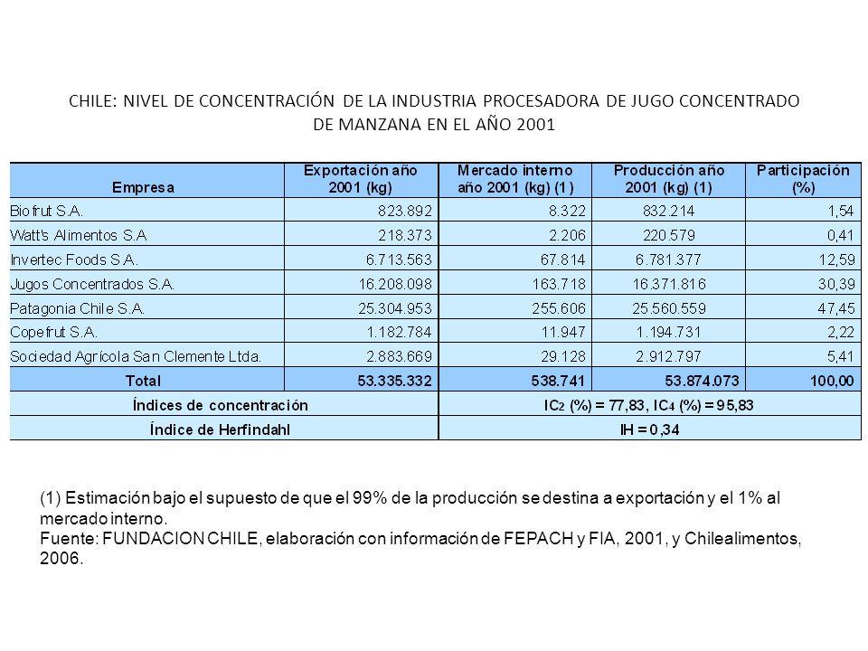 CHILE: NIVEL DE CONCENTRACIÓN DE LA INDUSTRIA PROCESADORA DE JUGO CONCENTRADO DE MANZANA EN EL AÑO 2001