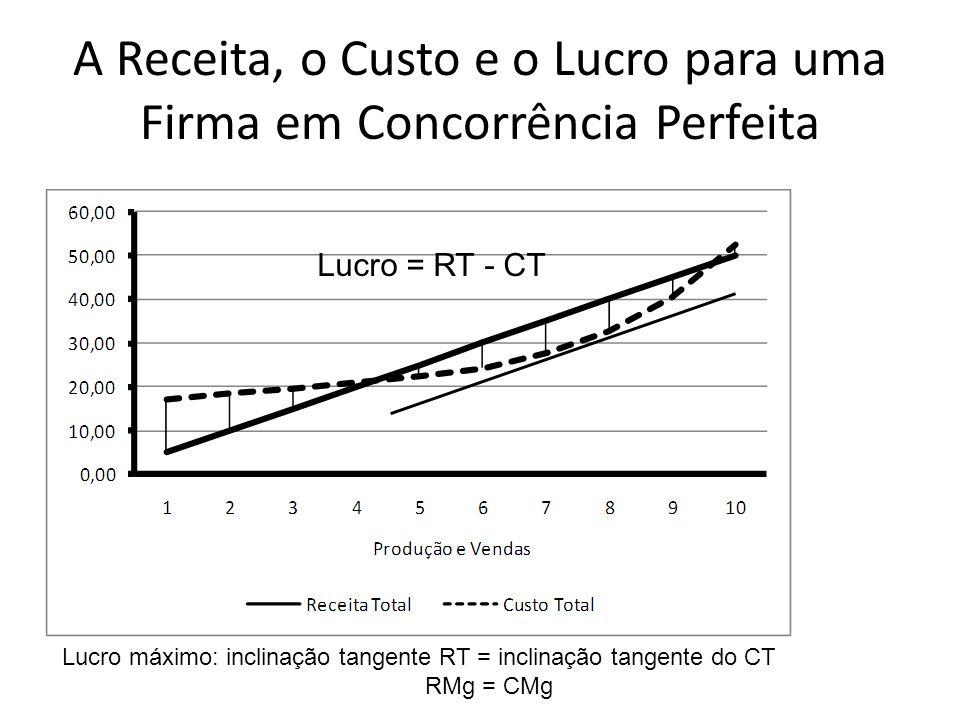 A Receita, o Custo e o Lucro para uma Firma em Concorrência Perfeita
