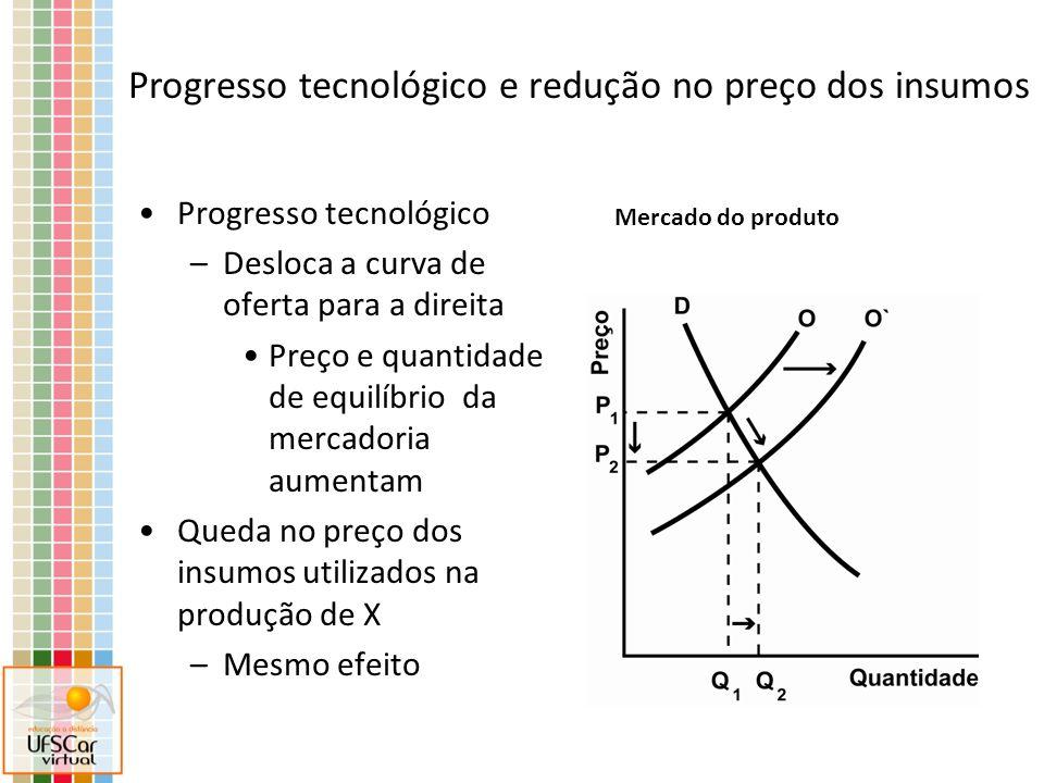 Progresso tecnológico e redução no preço dos insumos