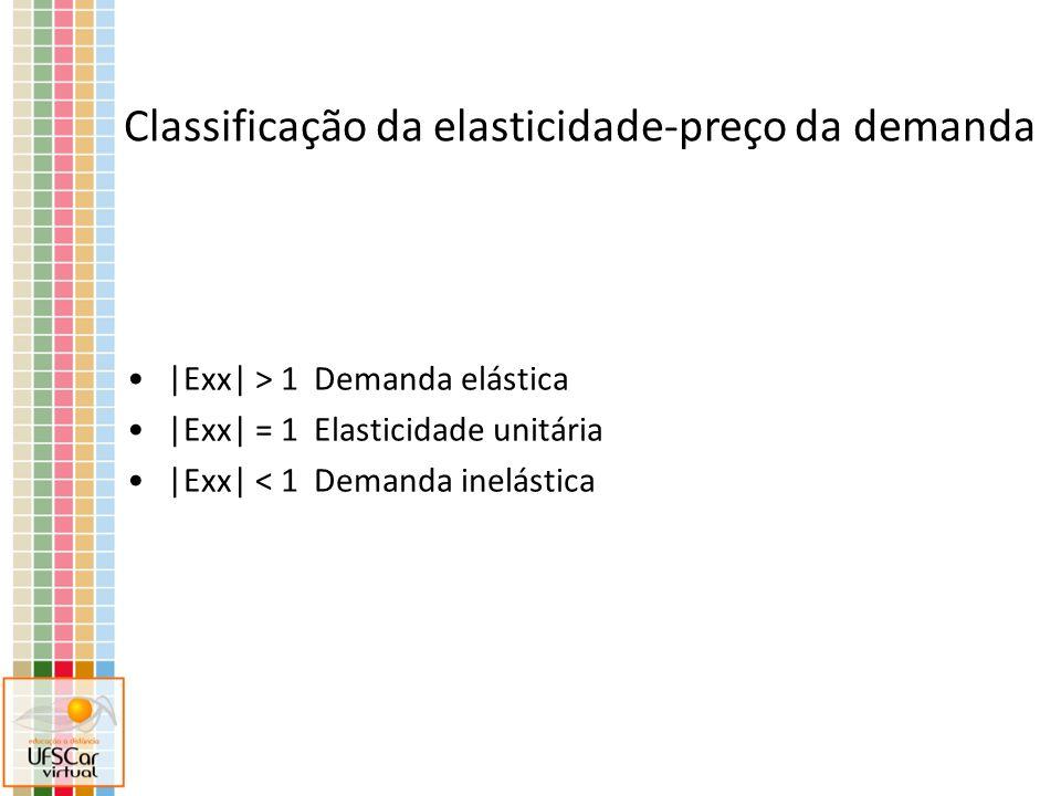 Classificação da elasticidade-preço da demanda