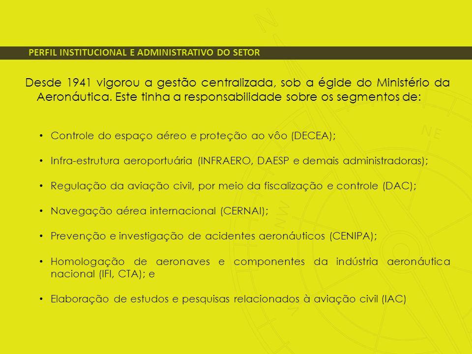 PERFIL INSTITUCIONAL E ADMINISTRATIVO DO SETOR