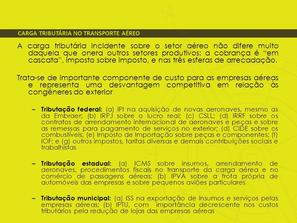 CARGA TRIBUTÁRIA NO TRANSPORTE AÉREO