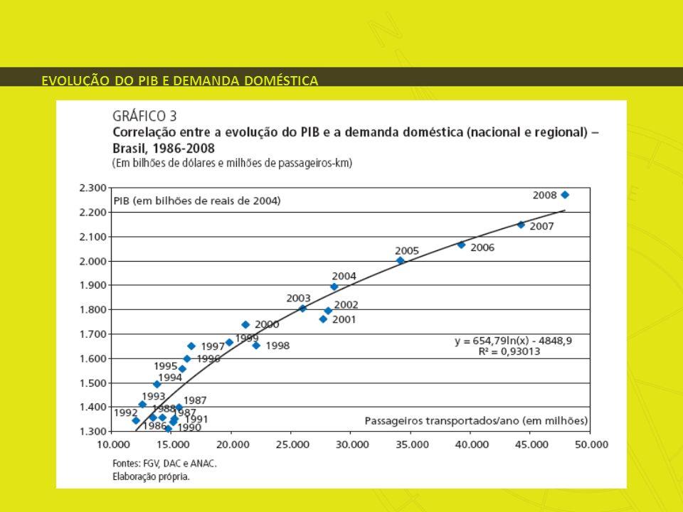 EVOLUÇÃO DO PIB E DEMANDA DOMÉSTICA