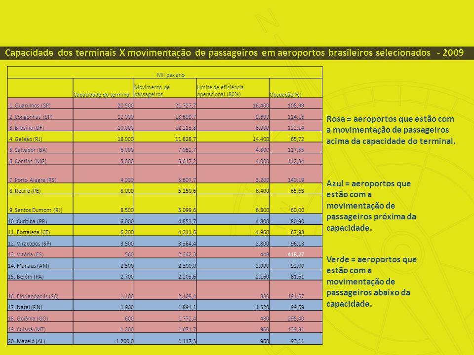 Capacidade dos terminais X movimentação de passageiros em aeroportos brasileiros selecionados - 2009