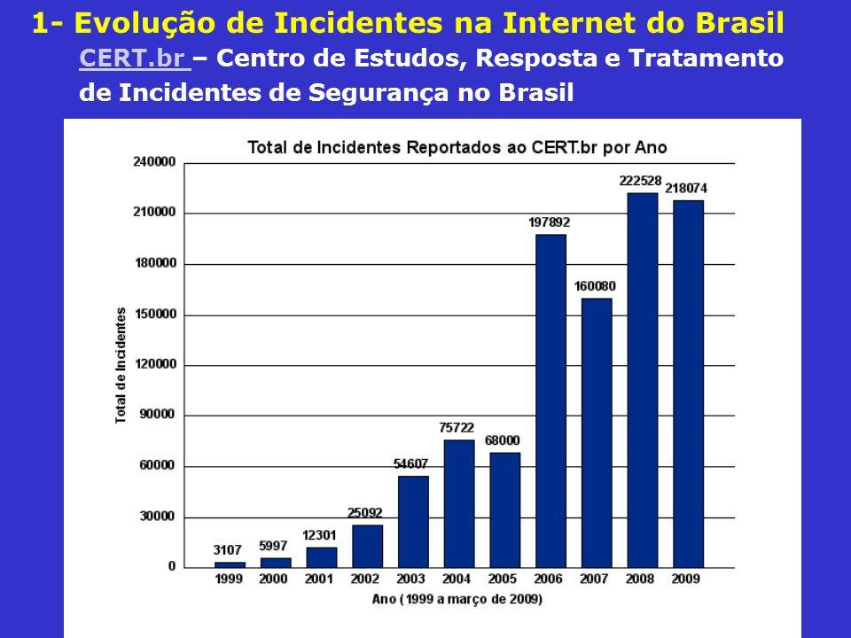 1- Evolução de Incidentes na Internet do Brasil CERT