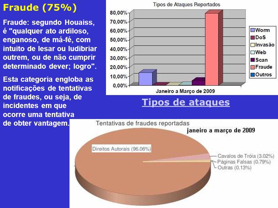 Fraude (75%) Tipos de ataques