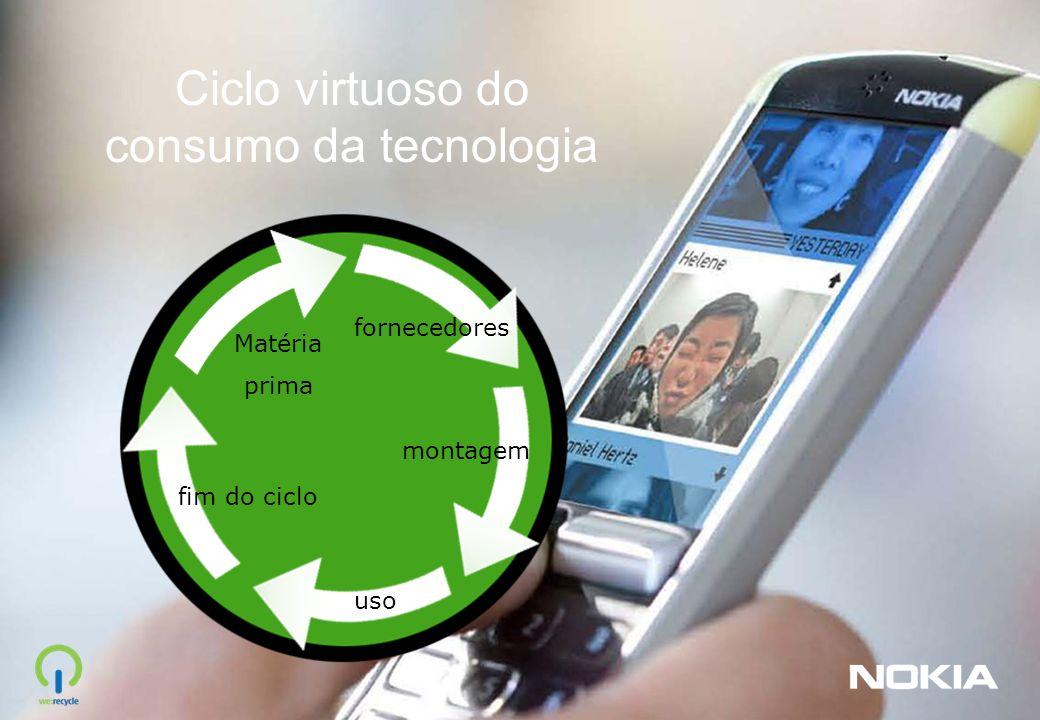 Ciclo virtuoso do consumo da tecnologia fornecedores Matéria prima