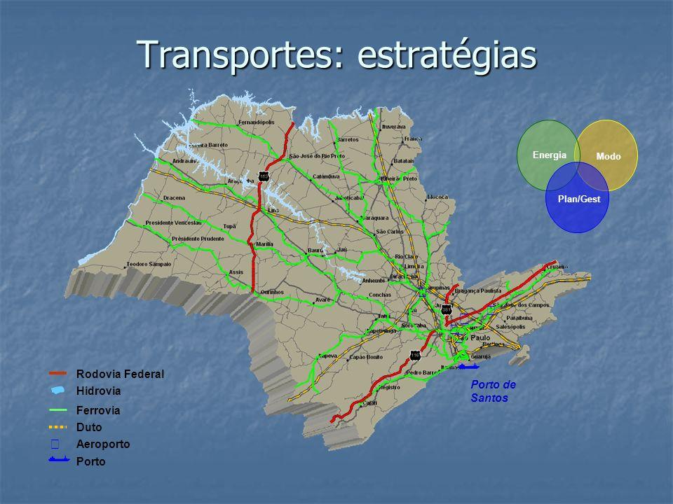 Transportes: estratégias