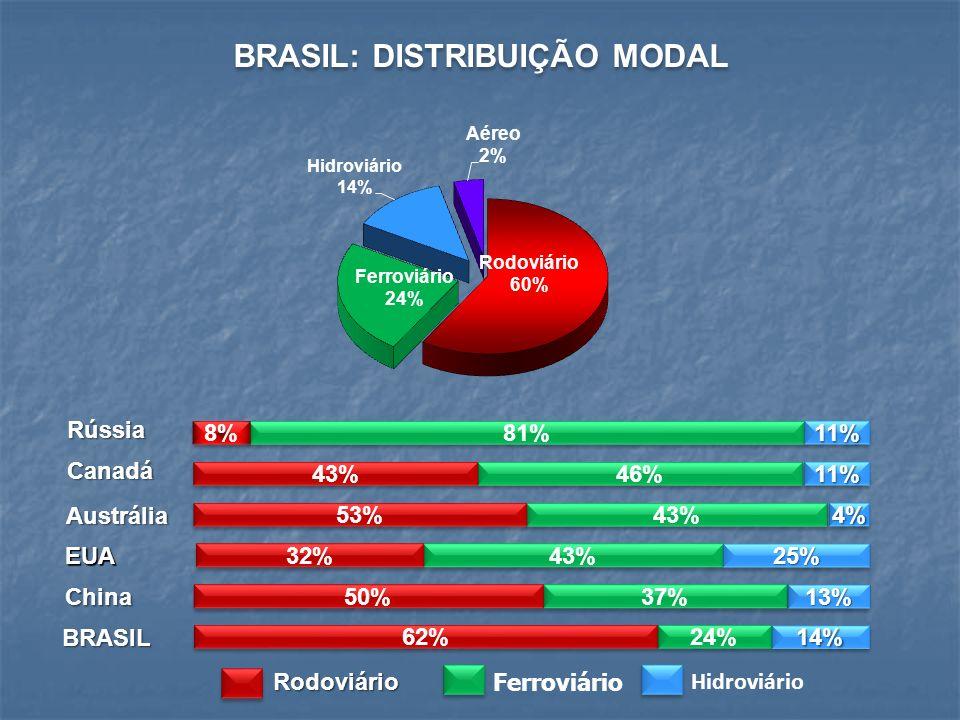 BRASIL: DISTRIBUIÇÃO MODAL