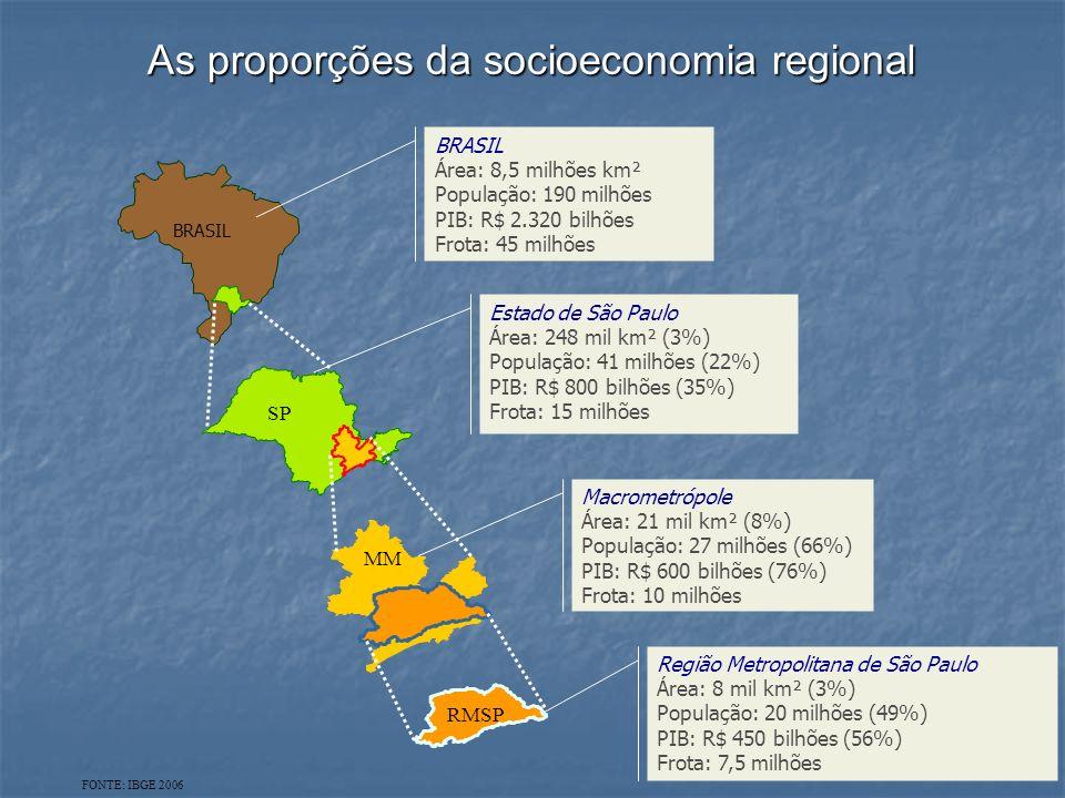 As proporções da socioeconomia regional