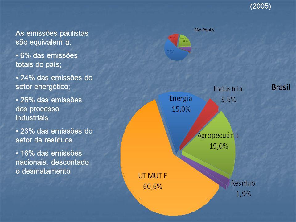 (2005) As emissões paulistas são equivalem a: 6% das emissões totais do país; 24% das emissões do setor energético;
