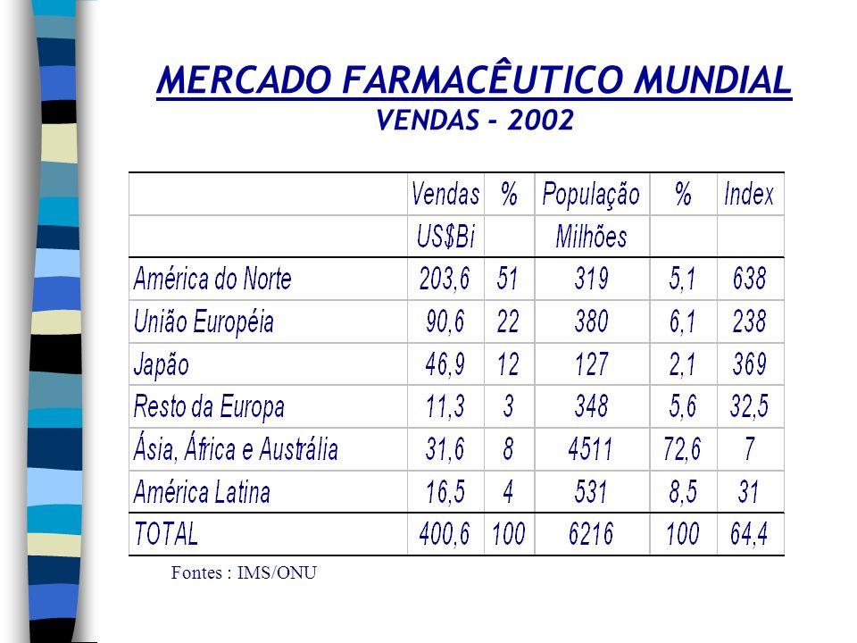 MERCADO FARMACÊUTICO MUNDIAL VENDAS - 2002