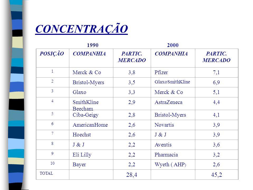 CONCENTRAÇÃO 28,4 45,2 1990 2000 POSIÇÃO COMPANHIA PARTIC. MERCADO