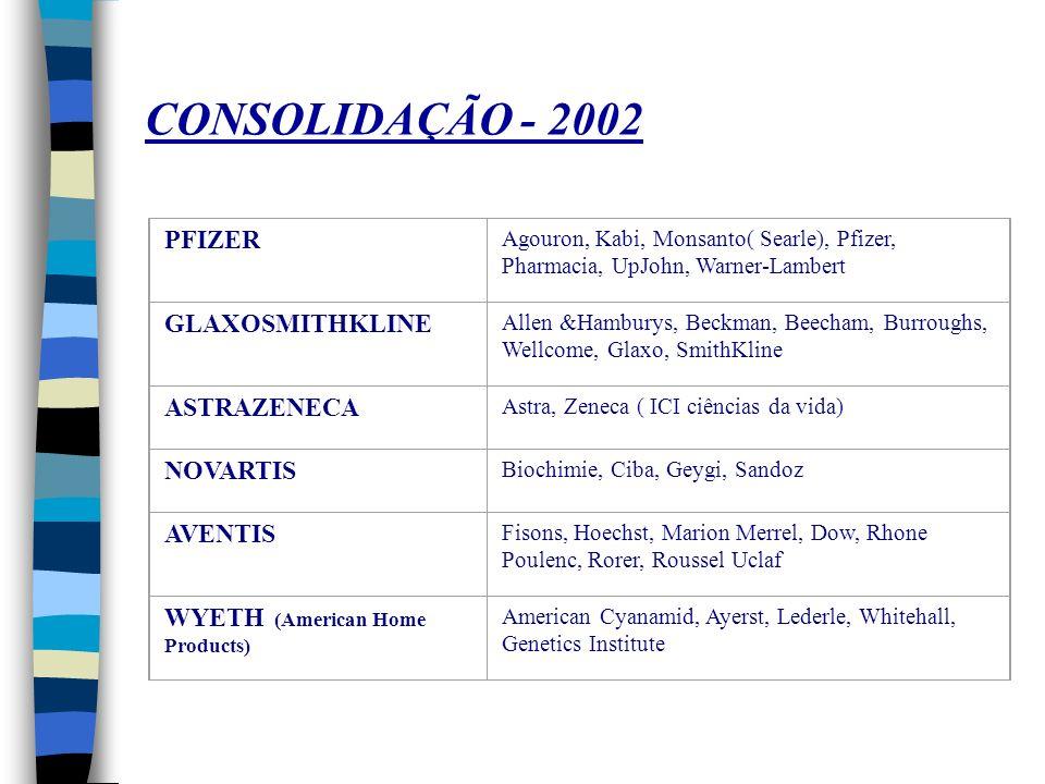CONSOLIDAÇÃO - 2002 PFIZER GLAXOSMITHKLINE ASTRAZENECA NOVARTIS