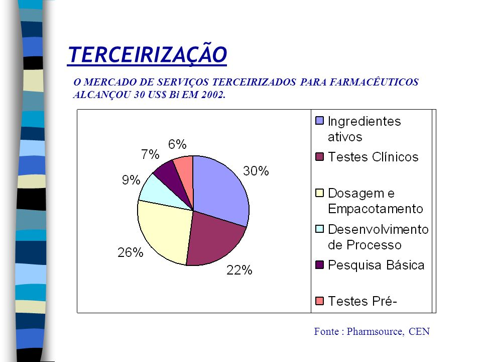 TERCEIRIZAÇÃO O MERCADO DE SERVIÇOS TERCEIRIZADOS PARA FARMACÊUTICOS