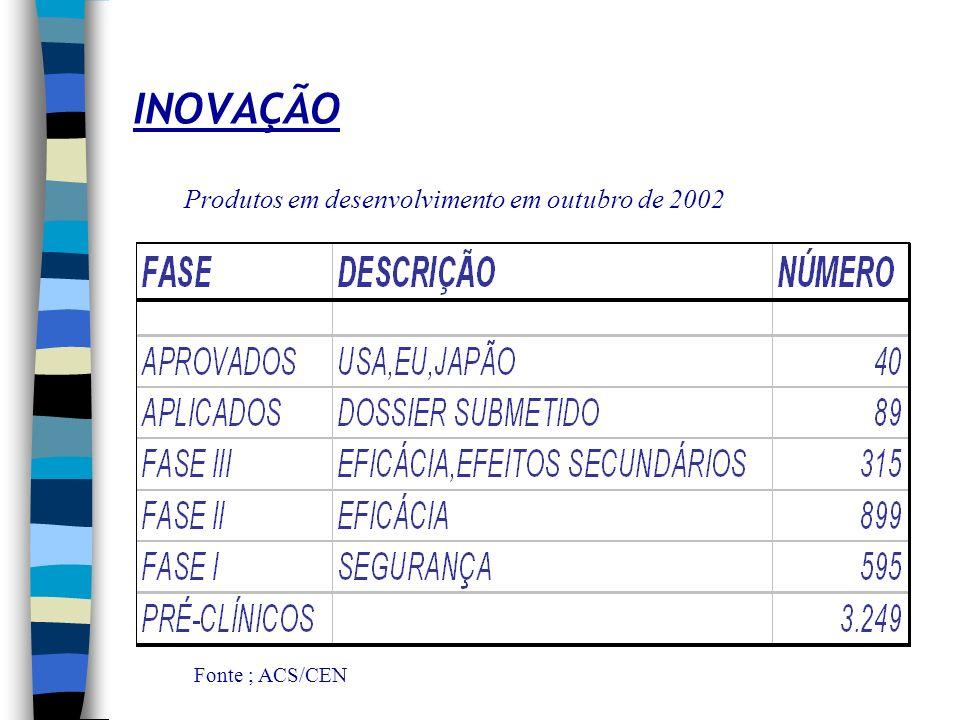 INOVAÇÃO Produtos em desenvolvimento em outubro de 2002