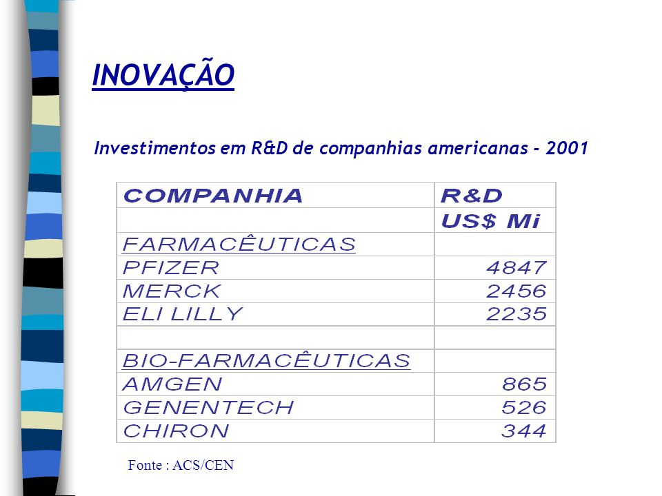 INOVAÇÃO Investimentos em R&D de companhias americanas - 2001