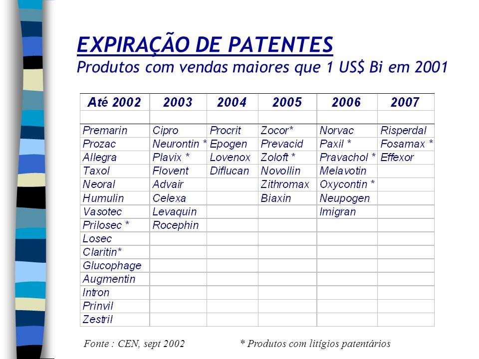 EXPIRAÇÃO DE PATENTES Produtos com vendas maiores que 1 US$ Bi em 2001